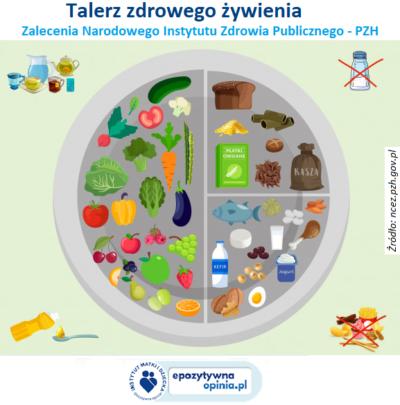 Talerz zdrowego żywienia - infografika