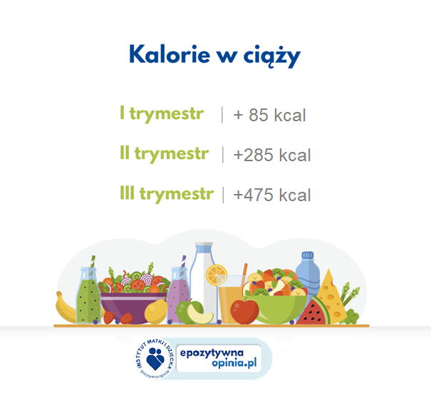 Kalorie w ciąży